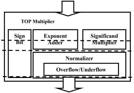 TOP Multiplier Sign Exponent Significand Bit Adder Multiplier Normalizer Overflow/Underflow