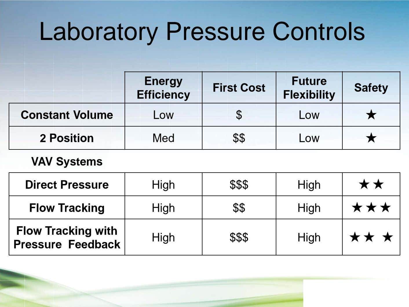 Laboratory Pressure Controls Energy Future First Cost Safety Efficiency Flexibility Constant Volume Low $ Low