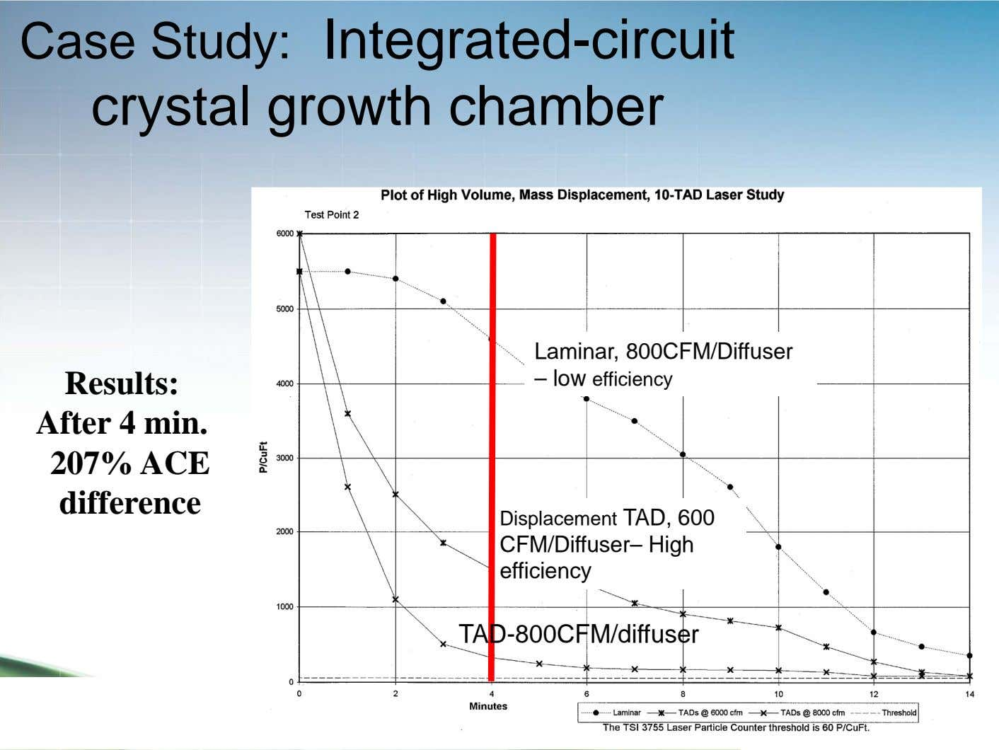 Case Study: Integrated-circuit crystal growth chamber Laminar, 800CFM/Diffuser Results: – low efficiency After 4