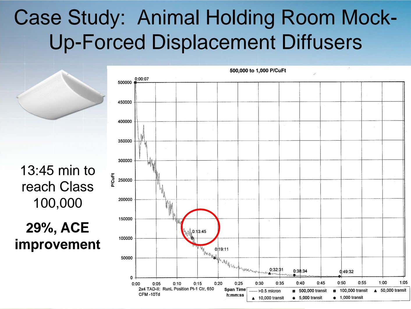 Case Study: Animal Holding Room Mock- Up-Forced Displacement Diffusers 13:45 min to reach Class 100,000