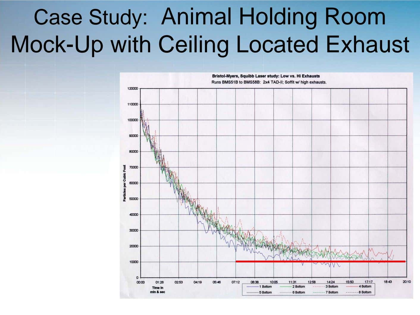 Case Study: Animal Holding Room Mock-Up with Ceiling Located Exhaust