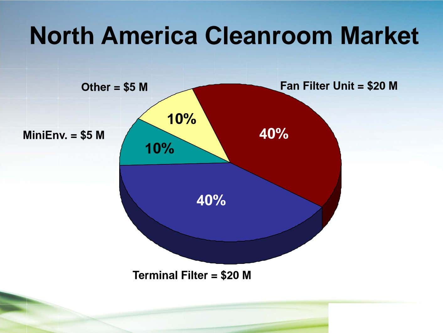 North America Cleanroom Market Other = $5 M Fan Filter Unit = $20 M 10%