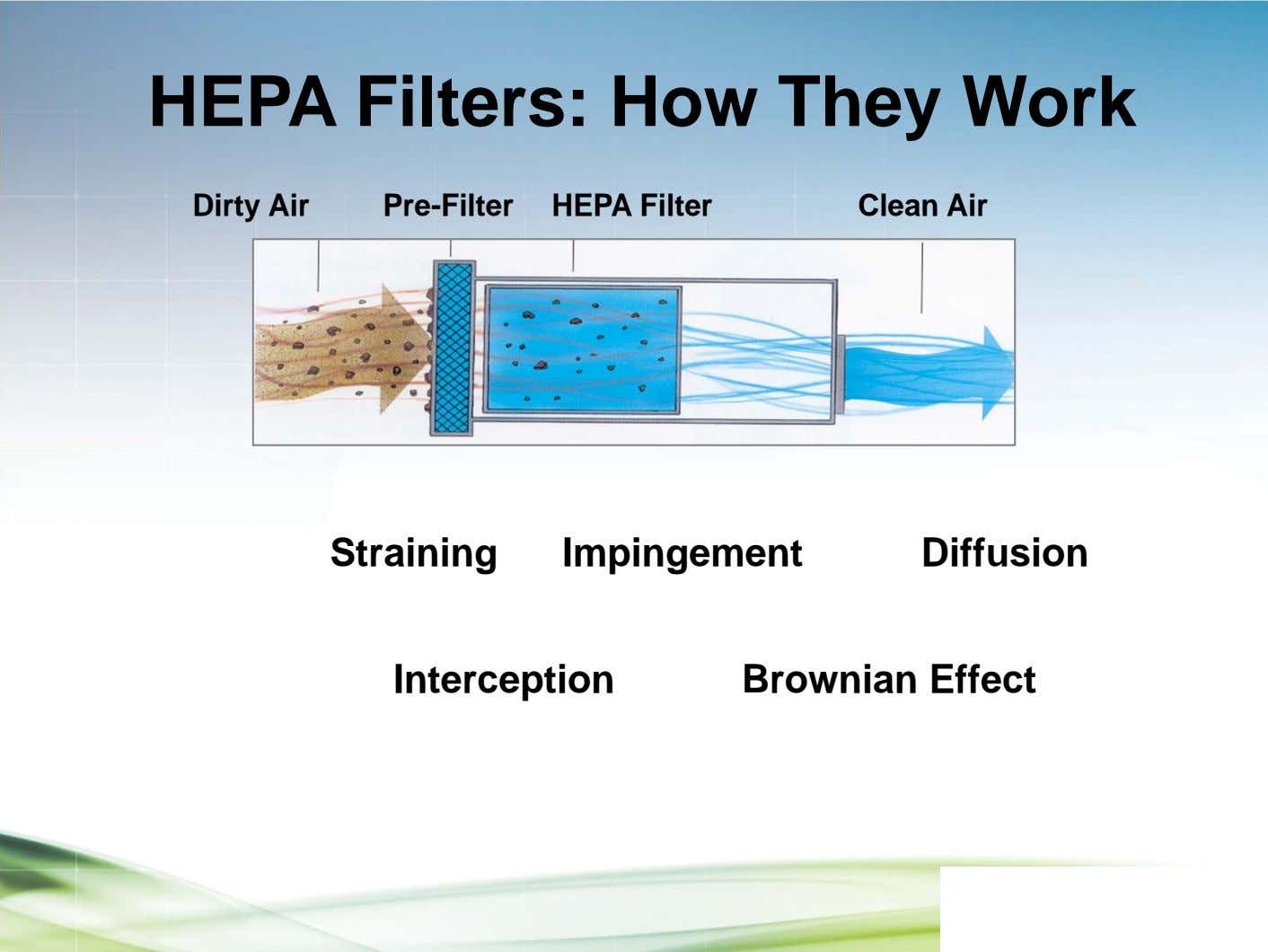 HEPA Filters: How They Work Dirty Air Pre-Filter HEPA Filter Clean Air Straining Impingement Diffusion