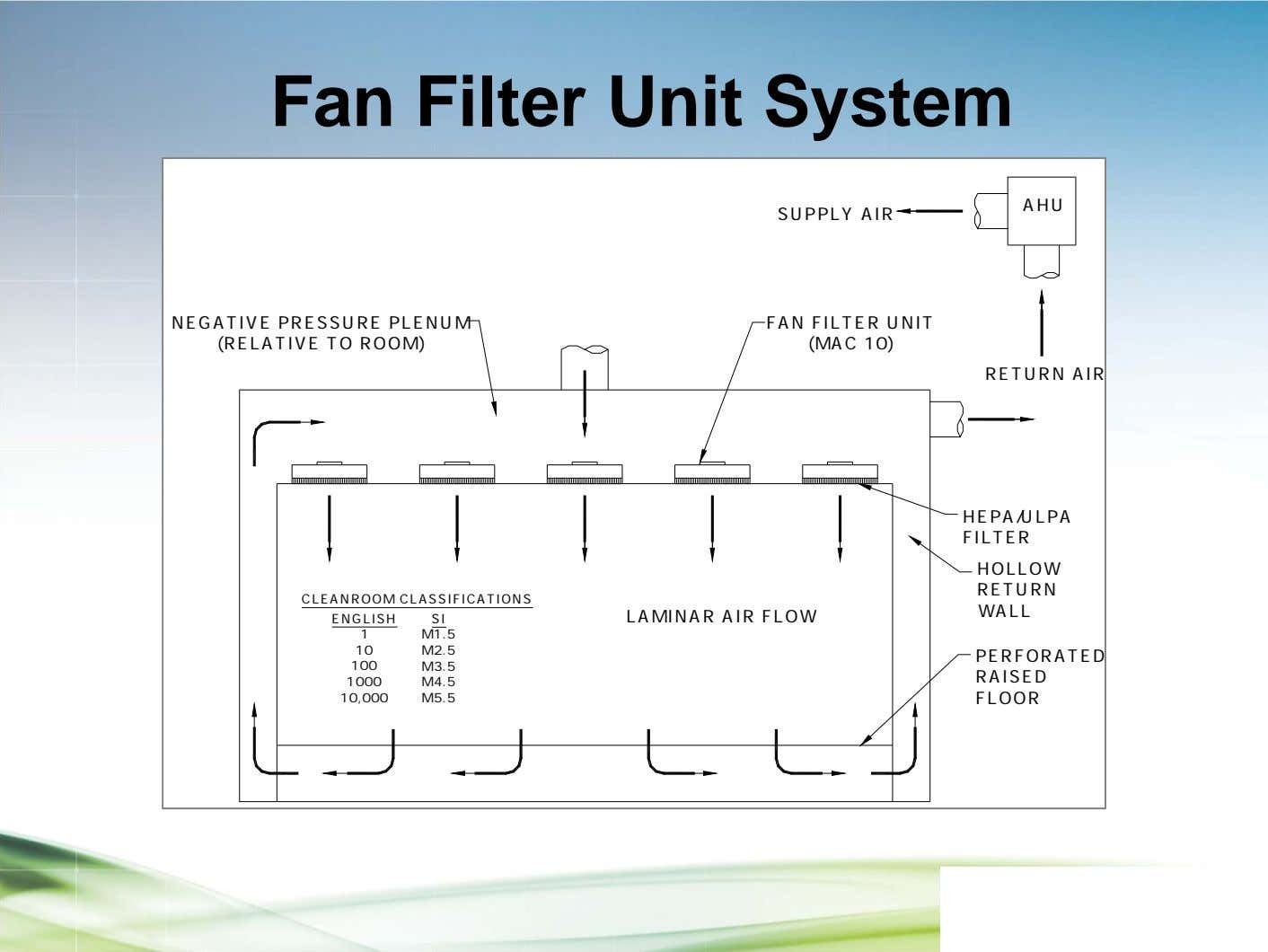 Fan Filter Unit System AHU SUPPLY AIR NEGATIVE PRESSURE PLENUM (RELATIVE TO ROOM) FAN FILTER