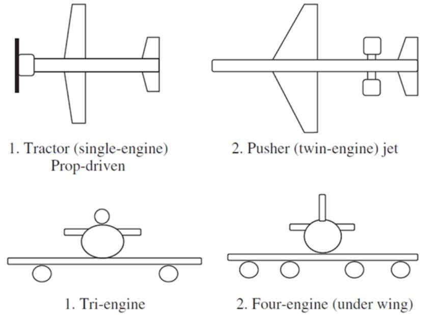 Fuente: imagen toma de Sadraey, Mohammad H. aircraft design a systems engineering approach. india :