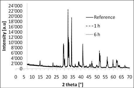 structure of pure C 3 S is given in Figure 2: Figure 2: Effect of the