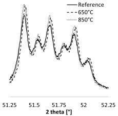 of thermal treatment on the crystal structure of pure C3S Figure 5: Effect of the temperature