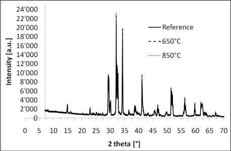 Figure 4: Effect of the temperature for 1 hour of thermal treatment on the crystal