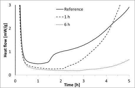 the induction treatment effect of thermal periods: on the Figure 8: Effect of the duration of