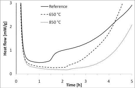 of the thermal treatment at 650°C on the induction period Figure 9 : Effect of the