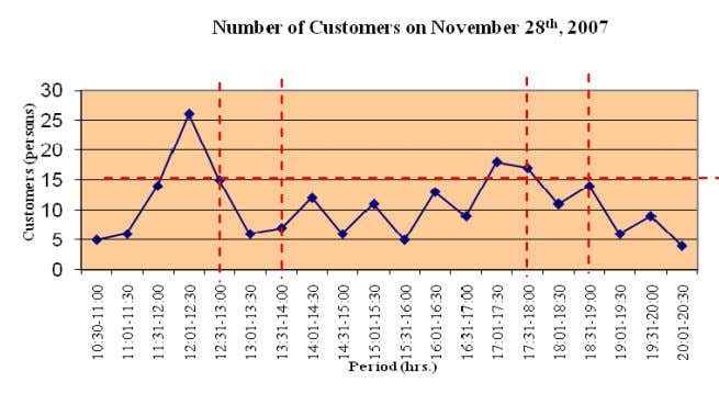 6 14:31-15:00 6 19:31-20:00 9 15:01-15:30 11 20:01-20:30 4 Figure 1. Number of customers