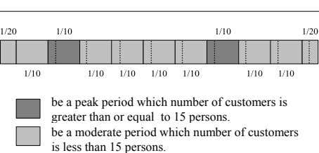 be a peak period which number of customers is greater than or equal to 15