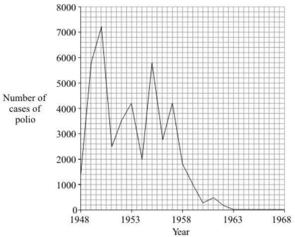 number of cases of polio in the UK between 1948 and 1968. (i) In which year