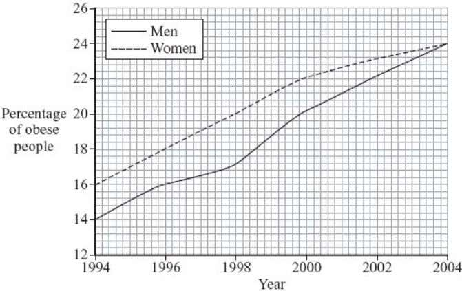 obese men and women in the UK changed between 1994 and 2004. (i) Describe how the