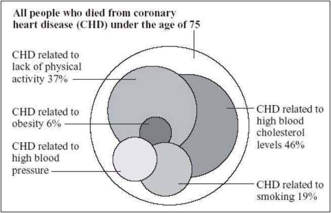 death from CHD is related to a number of different factors. copyright National Heart Forum Each