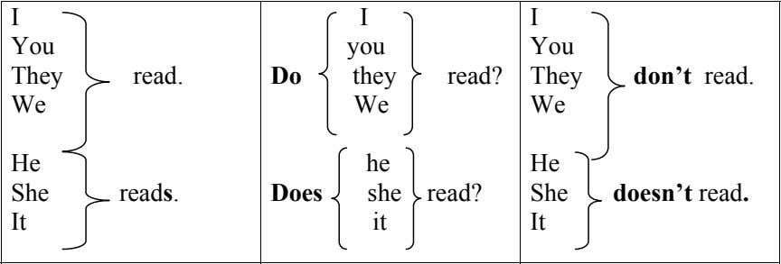 I I I You you You They read. Do they read? They don't read. We
