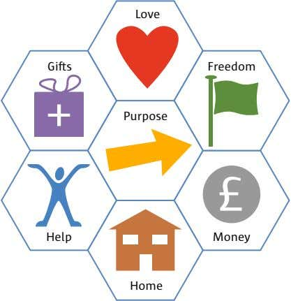 Love Gifts Freedom + Purpose £ Help Money Home