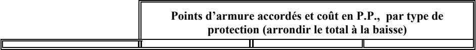 Points d'armure accordés et coût en P.P., par type de protection (arrondir le total à