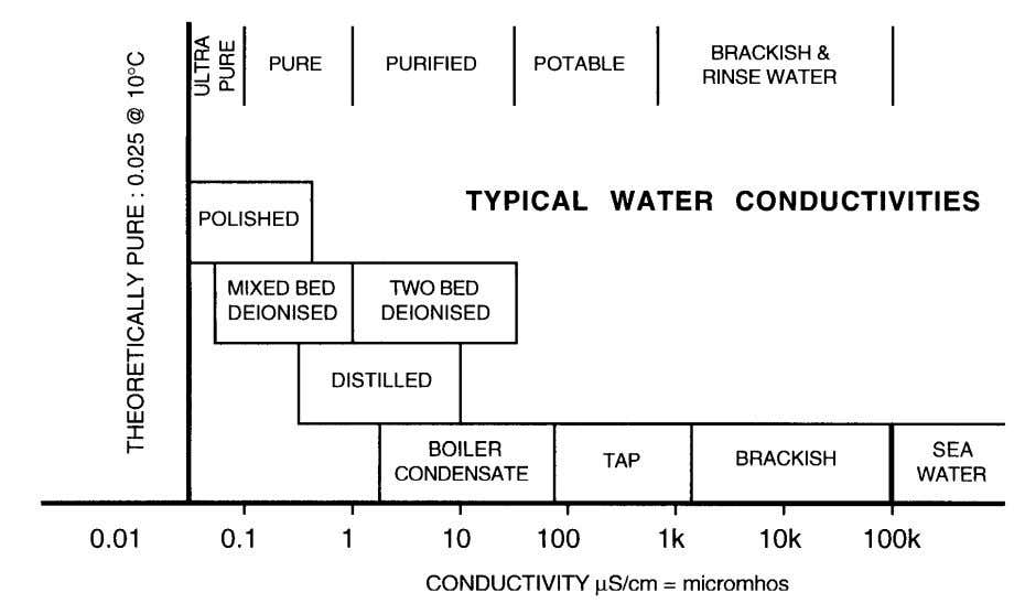 Fig 1.3 Fig 1.4 below shows the relationship between boiler water resistivity (the inverse of