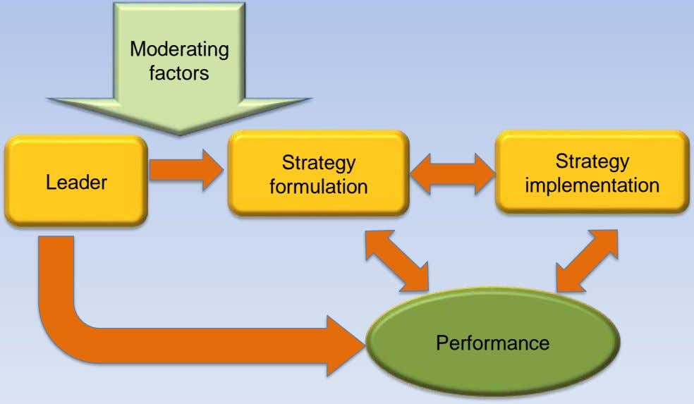 Moderating factors Strategy Strategy Leader formulation implementation Performance