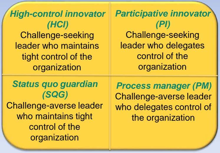 High-control innovator Participative innovator (HCI) (PI) Challenge-seeking Challenge-seeking leader who maintains