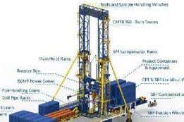 SHEAVE Load/Length/Direction MODULAR CAROUSEL 7500MT Modular Capacity INTERVENTION/P&A RIGS Dual Ram Hydraulic Rigs