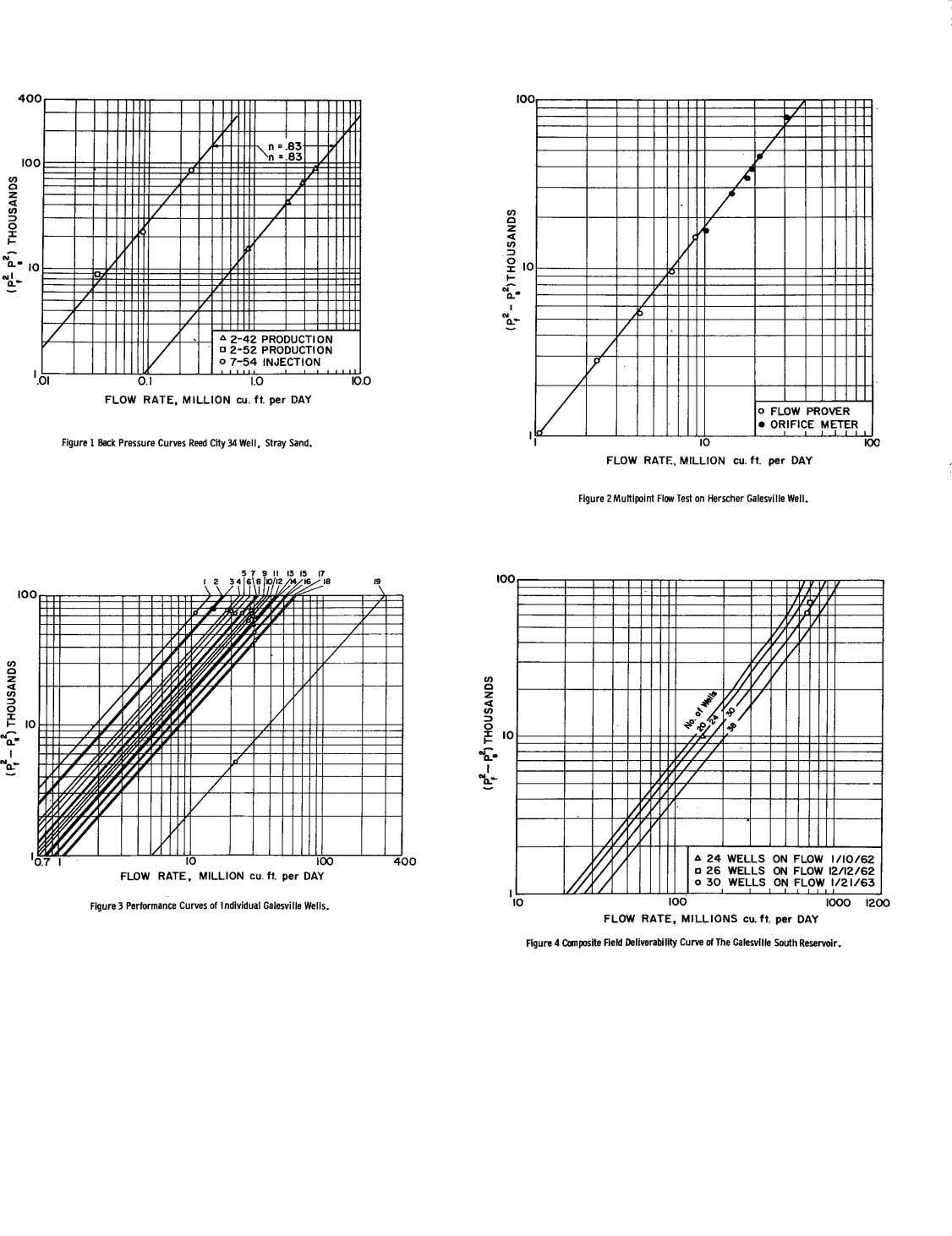 Figure 1 Back Pressure Curves Reed City 34 Well, Stray Sand. FLOW RATE. MILLION cu.