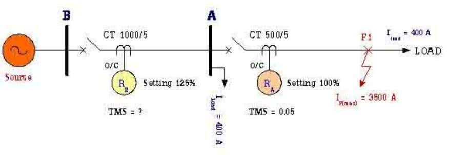 Answer 1: TMS of relay at Bus B = 0.176 Answer 2: TMS of relay