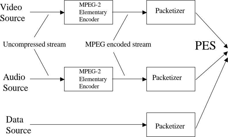 MPEG-2 Video Packetizer Elementary Source Encoder Uncompressed stream MPEG encoded stream PES MPEG-2 Audio