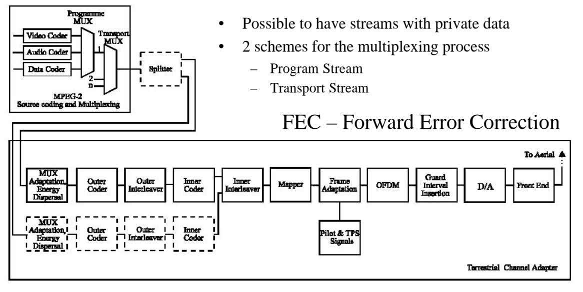 • Possible to have streams with private data • 2 schemes for the multiplexing process