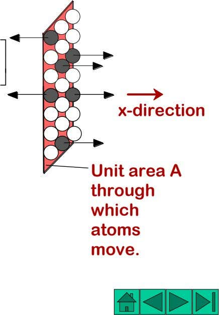 ⎤ ⎥ ⎦ x-direction Unit area A through which atoms move. 22
