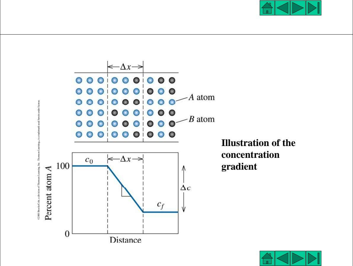 23 Illustration of the concentration gradient 24 03 Brooks/Cole, a division o©20 f Thomson Learning,