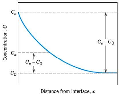 4) X distance from Surface 5) t: Time Adapted from Fig 5.6 Callister 6e 31 DIFFUSION