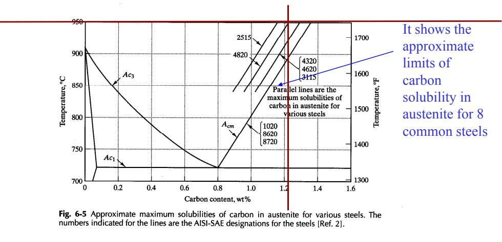 It shows the approximate limits of carbon solubility in austenite for 8 common steels