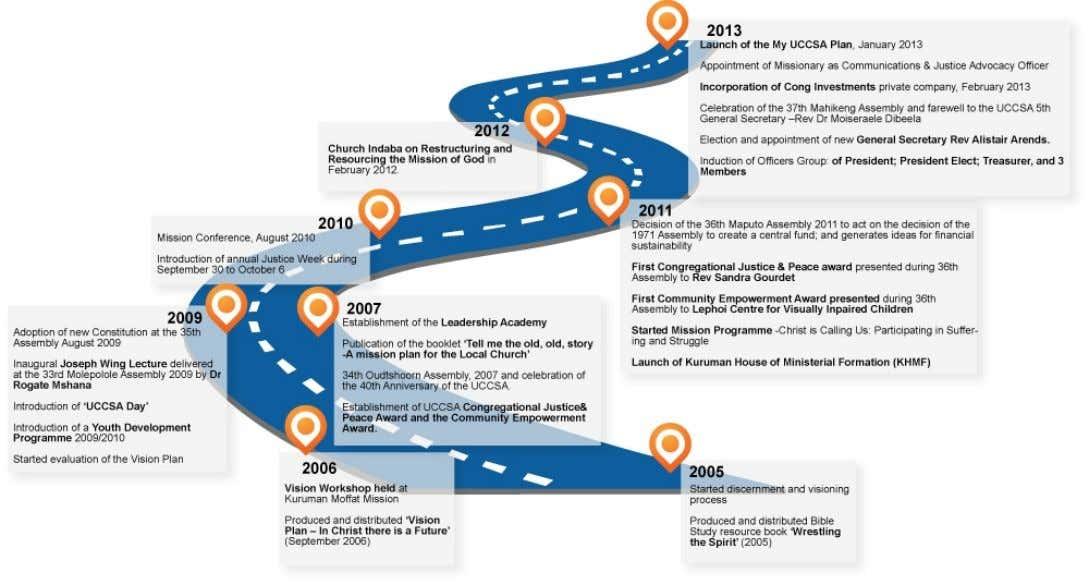 UCCSA Vision Plan and Mission Programme 2005 -2013 Milestones Our Journey so far Milestones 2005 Started