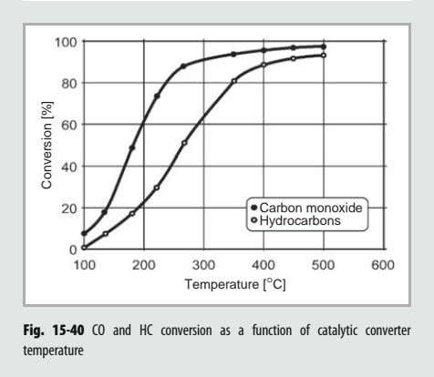Carbon monoxide Hydrocarbons Temperature [°C] Fig. 15-40 CO and temperature HC conversion as a function