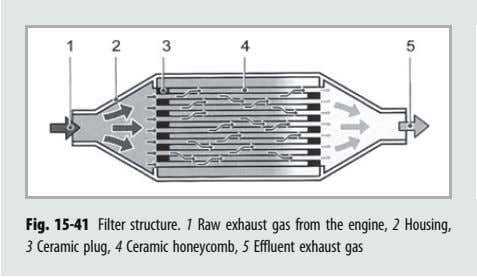 Fig. 15-41 Filter structure. 1 Raw exhaust gas from the engine, 2 Housing, 3 Ceramic