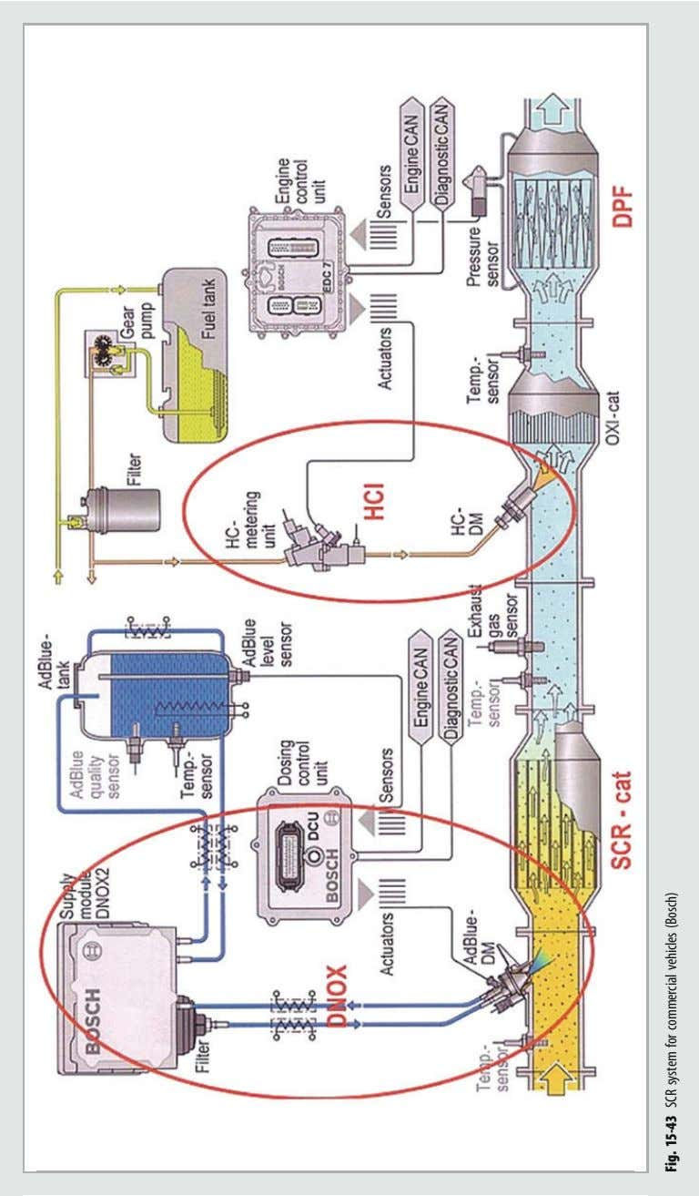 Fig. 15-43 SCR system for commercial vehicles (Bosch)