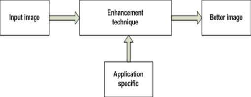 of image enhancement is demonstrated in figure 1 [1][2]. Figure 1:- Image Enhancement Procedure A. Performance