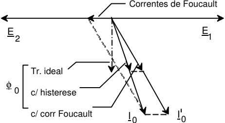 Correntes de Foucault E 1 E 2 Tr. ideal φ 0 c/ histerese c/ corr