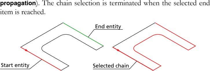 propagation). The chain selection is terminated when the selected end item is reached. End entity