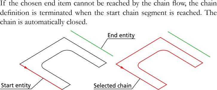 If the chosen end item cannot be reached by the chain flow, the chain definition