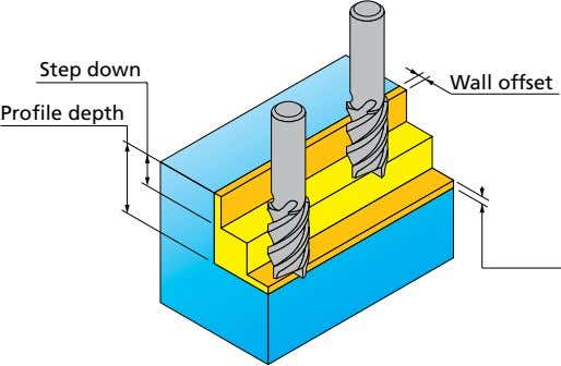 Step down Wall offset Profile depth