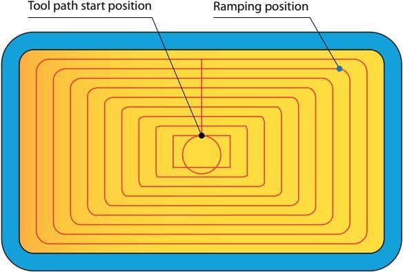 Tool path start position Ramping position