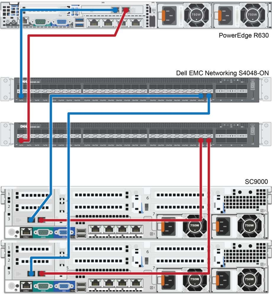 method for deploying servers and SC Series storage arrays. SC Series cabling diagram 7 Dell EMC