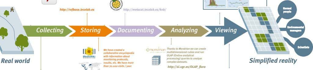 Normal http://refbase.iecolab.es http://metacat.iecolab.es/knb/ people Environmental Collecting Storing Documenting