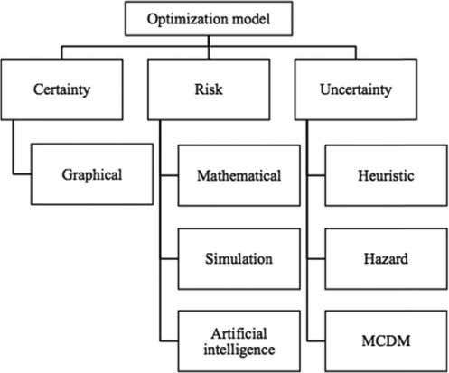 E.C. Özcan et al. Fig. 2. Classi fi cation of maintenance policy optimization models [6] .