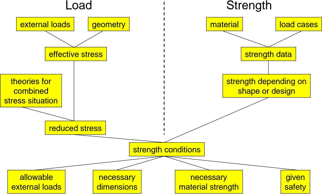 Load Strength external loads geometry material load cases effective stress strength data theories for combined