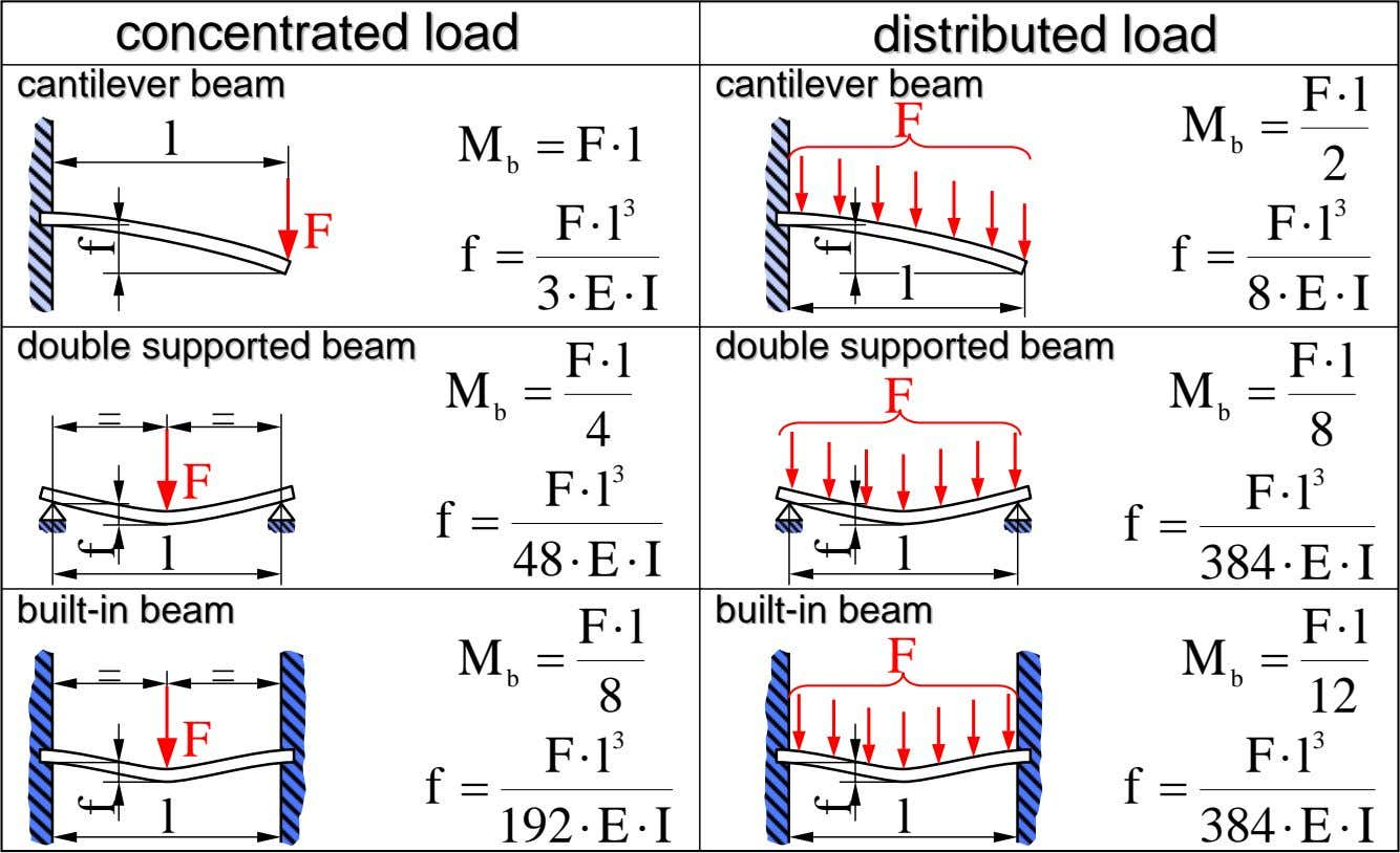 concentratedconcentrated loadload distributeddistributed loadload cantilevercantilever beambeam cantilevercantilever