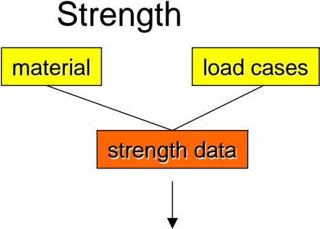 Strength materialmaterial loadload casescases strengthstrength datadata